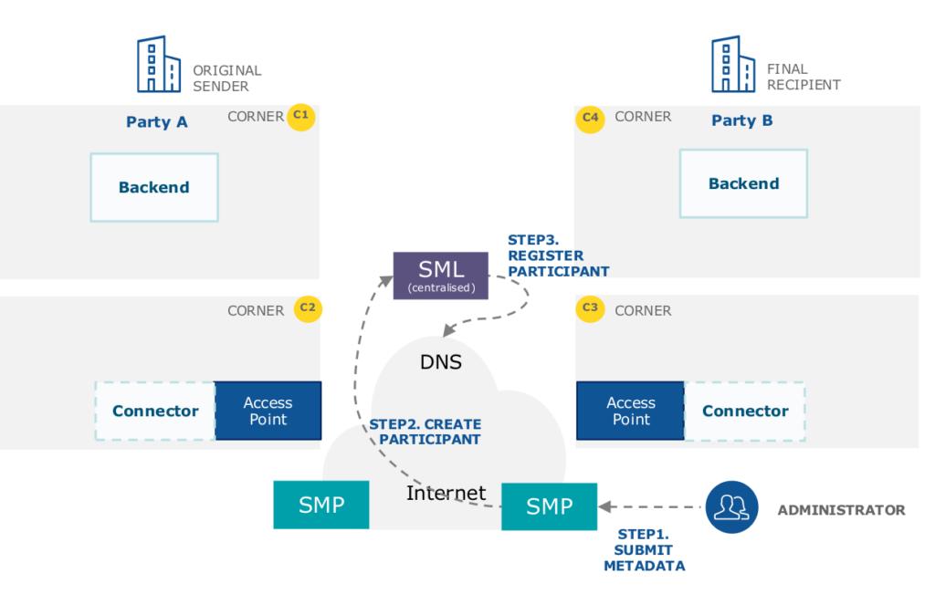 L'enregistrement d'un point d'accès auprès d'un SML via un SMP